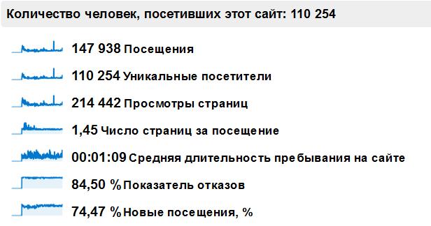 Статистика за год