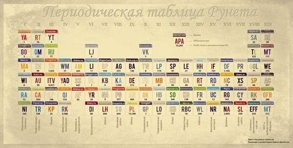 Инфографика: Периодическая таблица Рунета