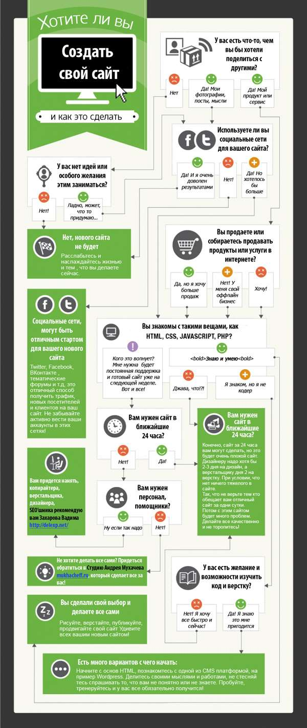 Инфографика: Создавать или не создавать свой сайт