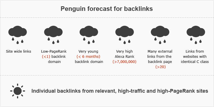 Пингвин прогноз для обратных ссылок