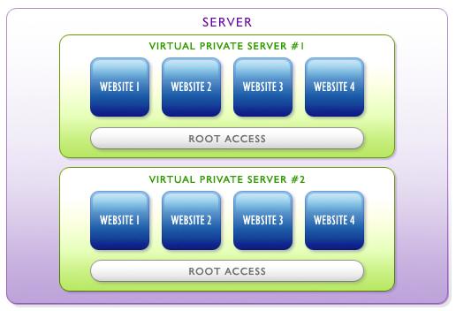 Як вибирати VPS хостинг
